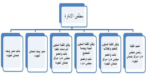 الهيكل التنظيمي لوحدة ضمان الجودة كلية التربية الرياضية